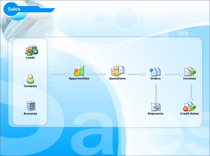 Sales Force ระบบขาย โปรแกรมการขาย | Prosoft CRM